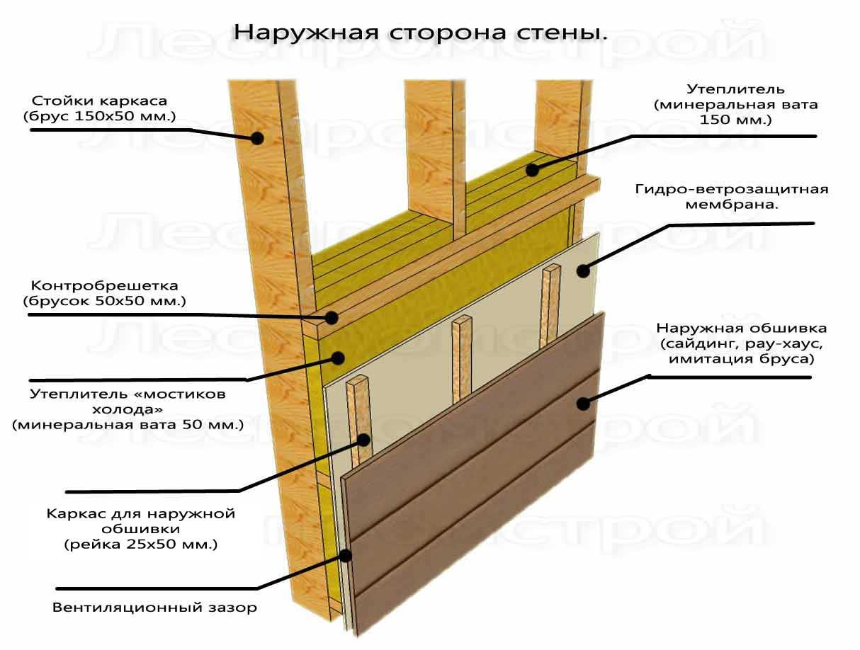 Каркасный дом своими руками пошаговая инструкция стены
